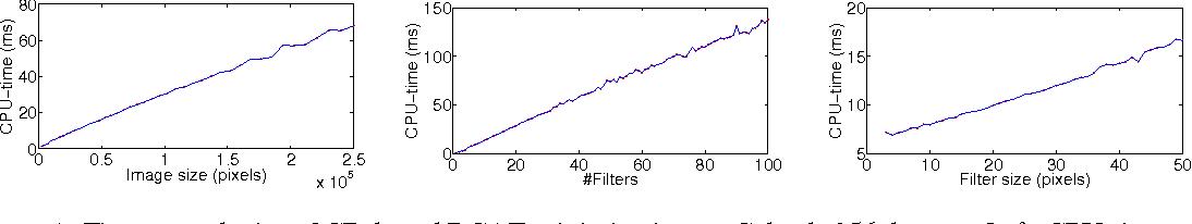 Figure 1 for Efficient Convolutional Auto-Encoding via Random Convexification and Frequency-Domain Minimization