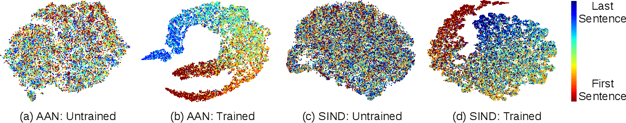 Figure 4 for Deep Attentive Ranking Networks for Learning to Order Sentences