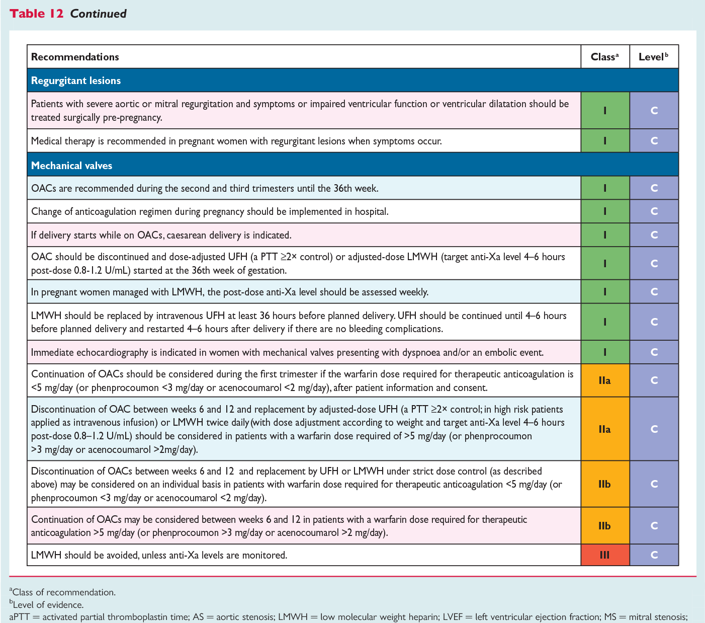 Table 12 from ESC Guidelines on the management of cardiovascular