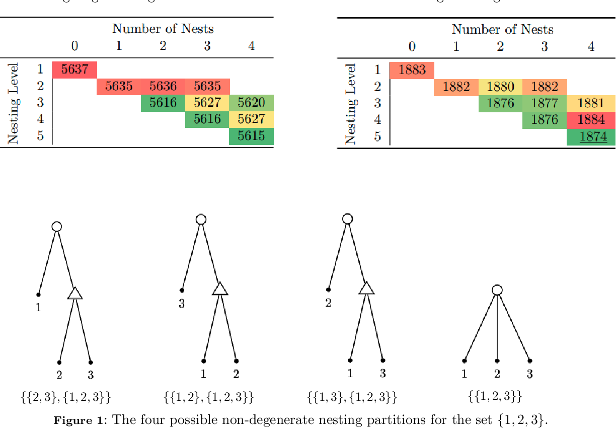 Figure 2 for Learning Structure in Nested Logit Models