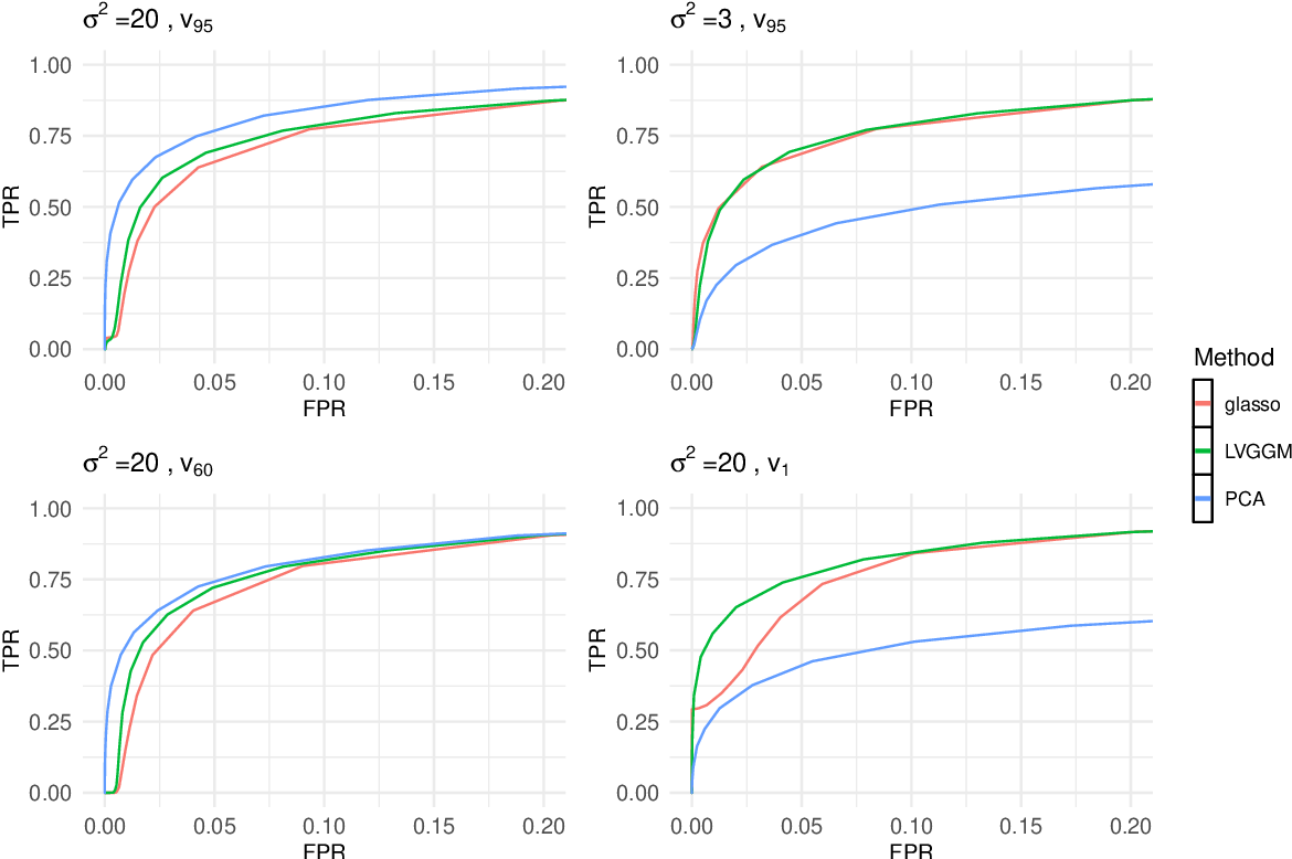 Figure 1 for Learning Gaussian Graphical Models with Latent Confounders