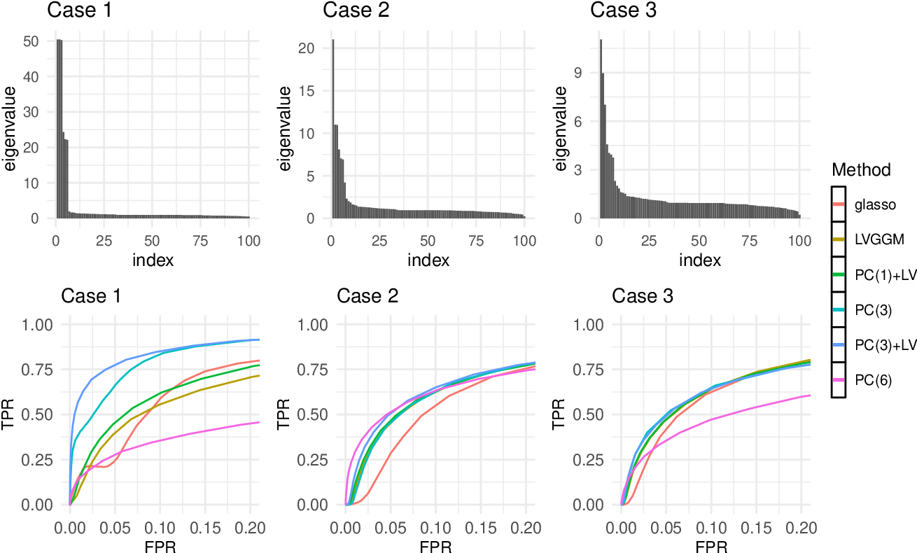 Figure 3 for Learning Gaussian Graphical Models with Latent Confounders
