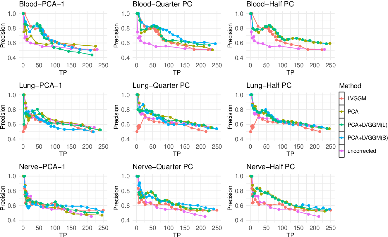 Figure 4 for Learning Gaussian Graphical Models with Latent Confounders