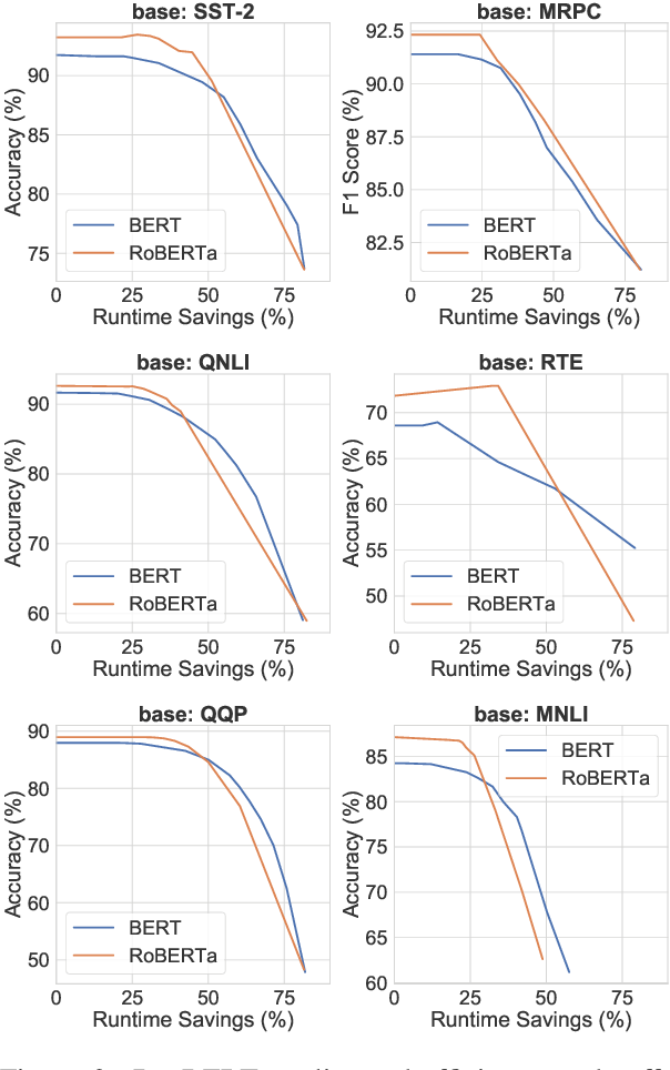 Figure 3 for DeeBERT: Dynamic Early Exiting for Accelerating BERT Inference