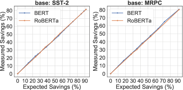 Figure 4 for DeeBERT: Dynamic Early Exiting for Accelerating BERT Inference