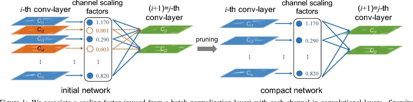 Figure 1 for Learning Efficient Convolutional Networks through Network Slimming