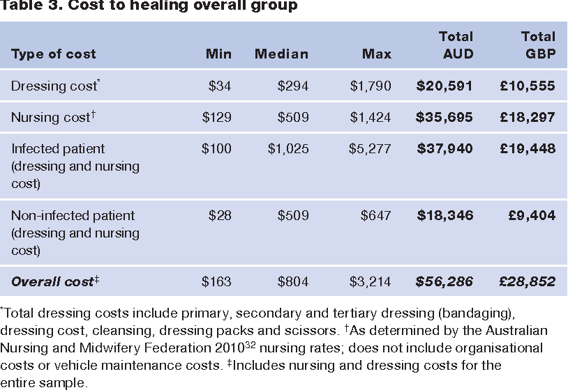 Table 3 from Surgical wound dehiscence in an Australian community