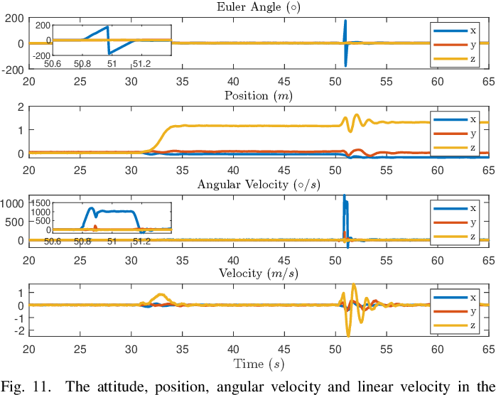 Figure 3 for FAST-LIO2: Fast Direct LiDAR-inertial Odometry