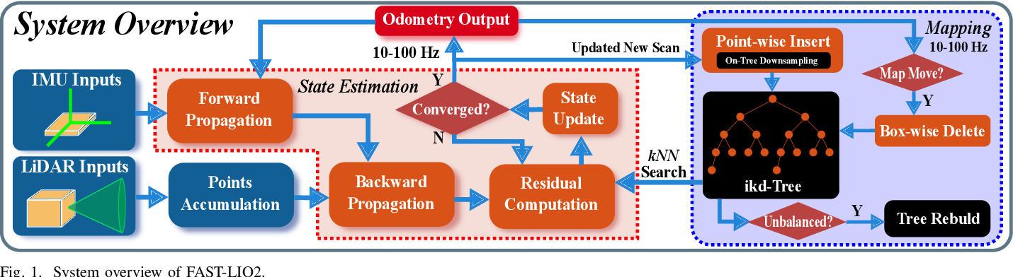 Figure 1 for FAST-LIO2: Fast Direct LiDAR-inertial Odometry
