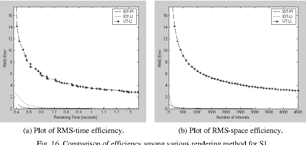 Fig. 16. Comparison of efficiency among various rendering method for S1.