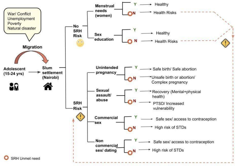 Figure 1 for Migration through Machine Learning Lens -- Predicting Sexual and Reproductive Health Vulnerability of Young Migrants