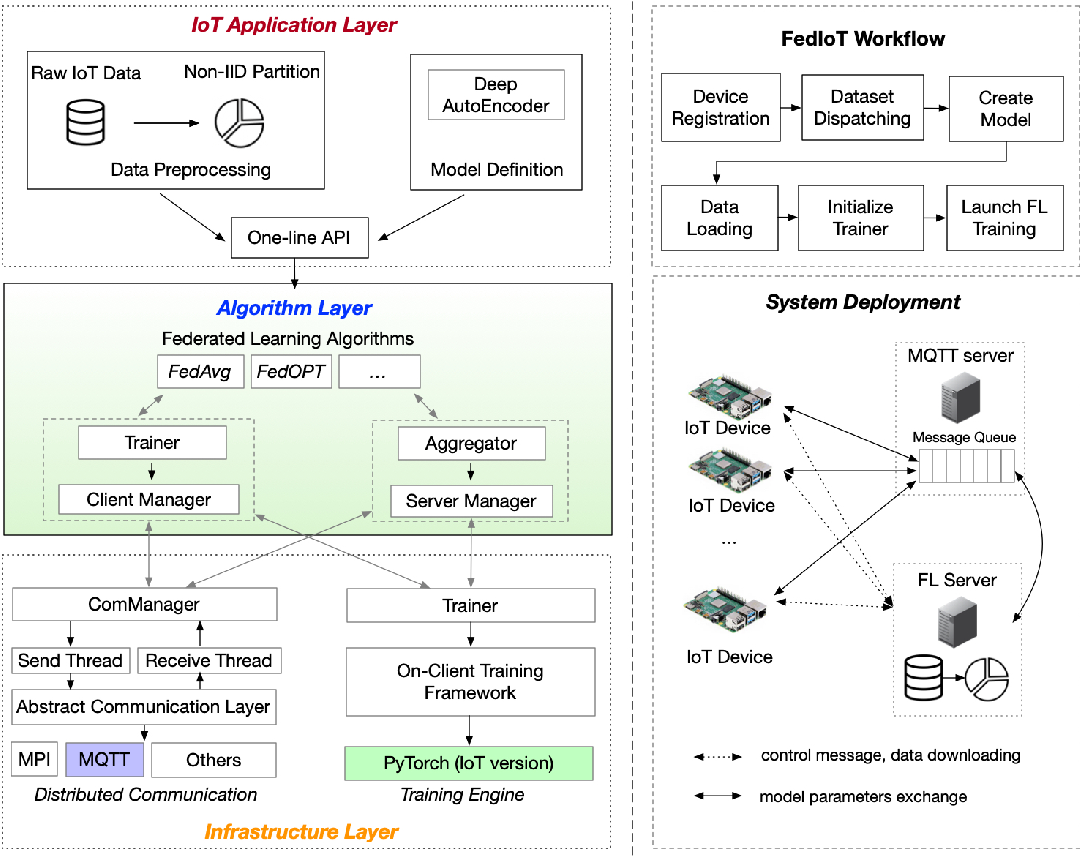 Figure 1 for Federated Learning for Internet of Things: A Federated Learning Framework for On-device Anomaly Data Detection