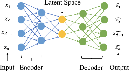 Figure 4 for Federated Learning for Internet of Things: A Federated Learning Framework for On-device Anomaly Data Detection