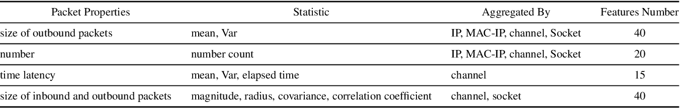 Figure 3 for Federated Learning for Internet of Things: A Federated Learning Framework for On-device Anomaly Data Detection