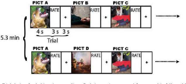 Fig. 1 Trial design for habituation paradigm. Each image is presented for 4 s and is followed by a 3 s rating interval when the participant rates the image on a 1 (most negative) to 5 (most positive) scale. This is followed by a 3 s interstimulus interval. Images are shown in five consecutive blocks of 16 negative and 16 neutral images. Two-thirds of the images are shown a second time. The repeat images are always shown 5.3 min after the first showing of that image, and images and repeats are distributed uniformly throughout the 27 min of the task. Novel and repeat images are counterbalanced among participants. Reprinted with permission from The American Journal of Psychiatry, (Copyright 2013). American Psychiatric Association.