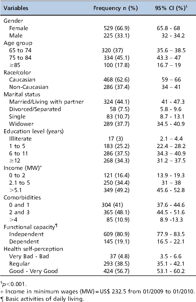 Table 1 - Sociodemographic and health characteristics of individuals aged 65 years or older who were inhabitants of the northern region of Rio de Janeiro, Brazil in 2010.