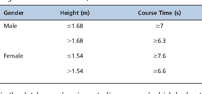 Table 3 - Gait speed cut-off points of individuals aged 65 years or older who were inhabitants of the northern region of Rio de Janeiro, Brazil in 2010.