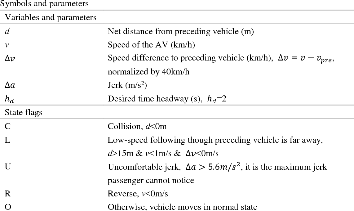 Figure 1 for Automated vehicle's behavior decision making using deep reinforcement learning and high-fidelity simulation environment