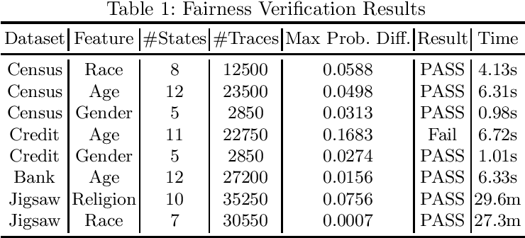 Figure 2 for Probabilistic Verification of Neural Networks Against Group Fairness