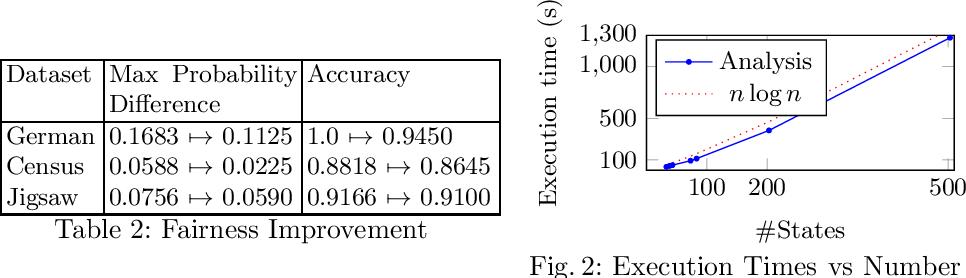 Figure 3 for Probabilistic Verification of Neural Networks Against Group Fairness