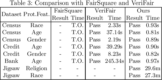 Figure 4 for Probabilistic Verification of Neural Networks Against Group Fairness
