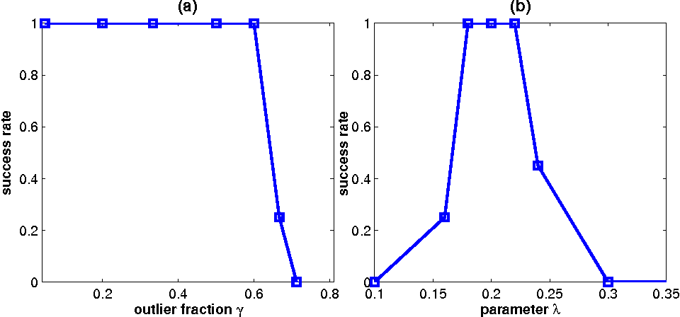 Figure 4 for Exact Subspace Segmentation and Outlier Detection by Low-Rank Representation
