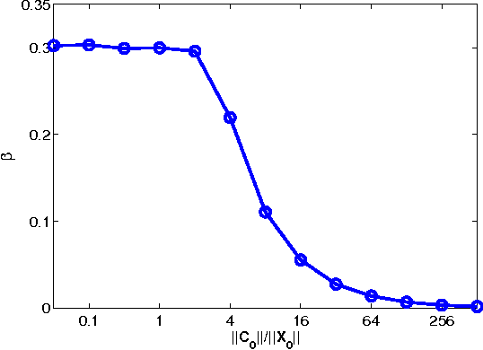 Figure 3 for Exact Subspace Segmentation and Outlier Detection by Low-Rank Representation