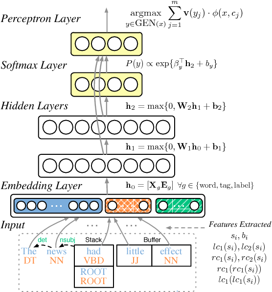 Figure 1 for Structured Training for Neural Network Transition-Based Parsing