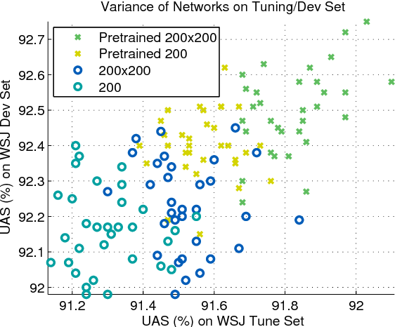 Figure 4 for Structured Training for Neural Network Transition-Based Parsing