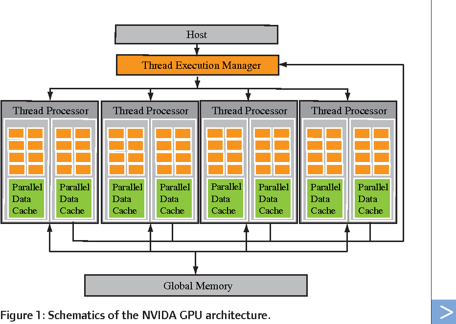 Figure 1 from Teraflops for Games and Derivatives Pricing - Semantic