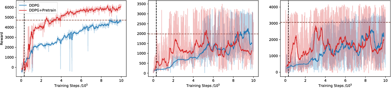 Figure 2 for Pretraining Deep Actor-Critic Reinforcement Learning Algorithms With Expert Demonstrations