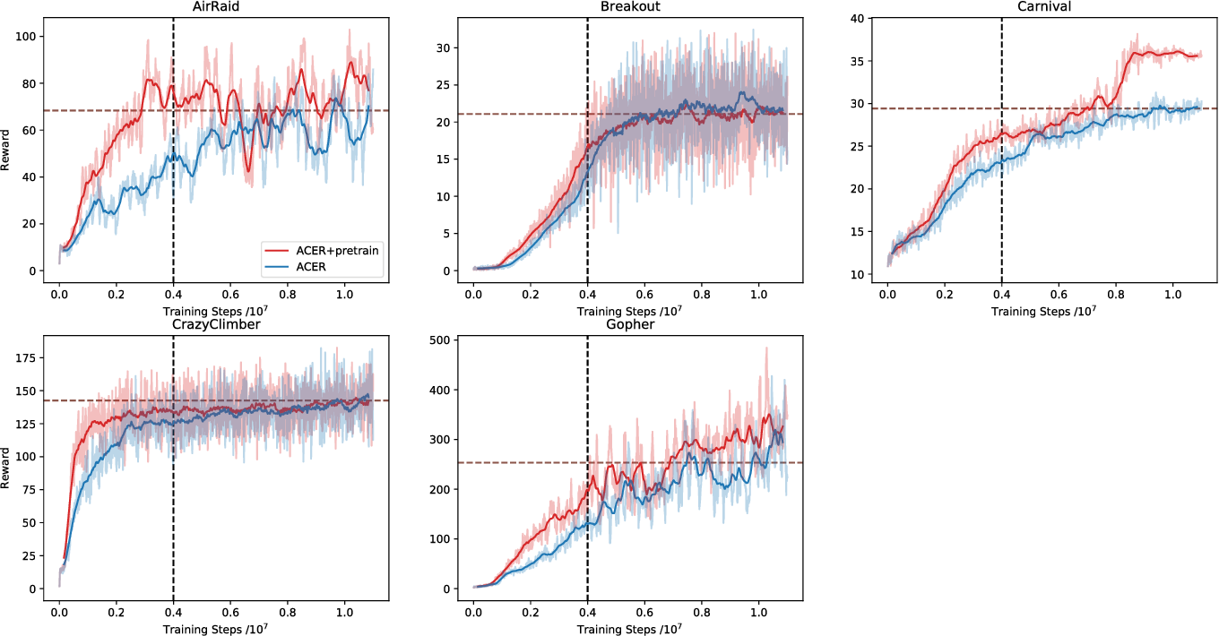 Figure 4 for Pretraining Deep Actor-Critic Reinforcement Learning Algorithms With Expert Demonstrations
