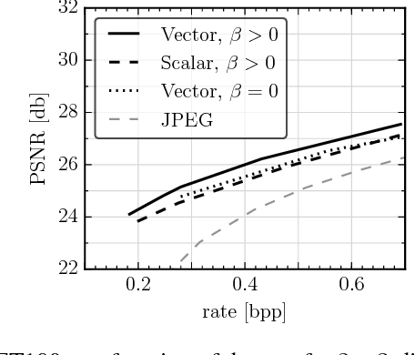 Figure 3 for Soft-to-Hard Vector Quantization for End-to-End Learning Compressible Representations