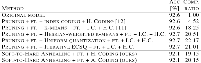 Figure 2 for Soft-to-Hard Vector Quantization for End-to-End Learning Compressible Representations