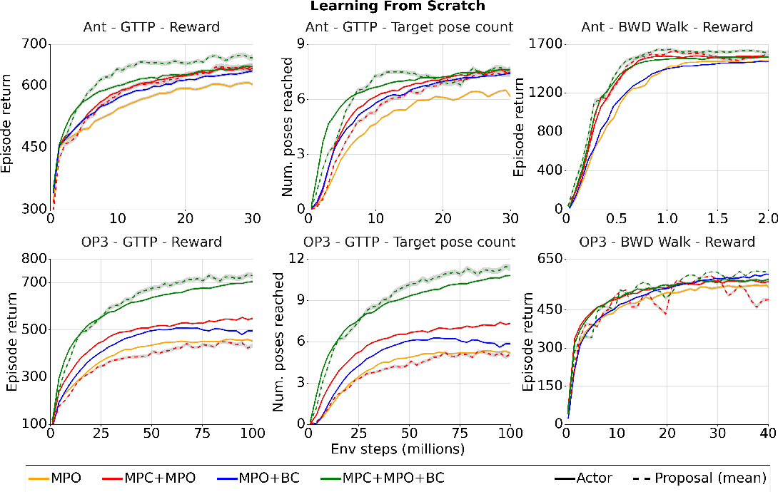 Figure 3 for Evaluating model-based planning and planner amortization for continuous control