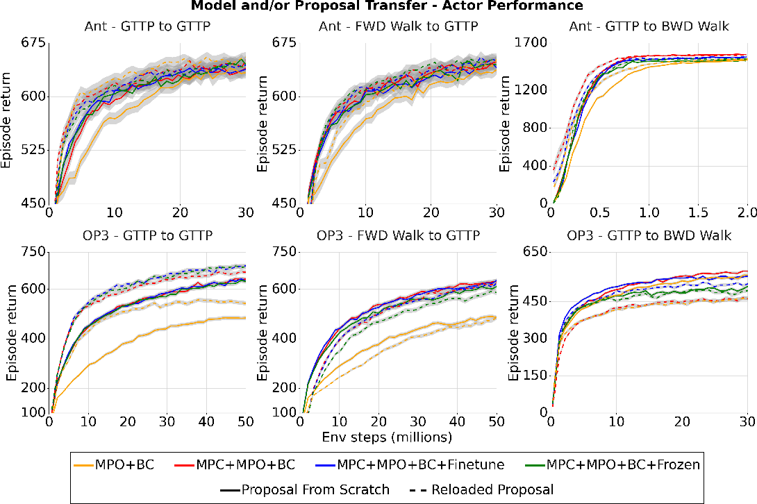 Figure 4 for Evaluating model-based planning and planner amortization for continuous control