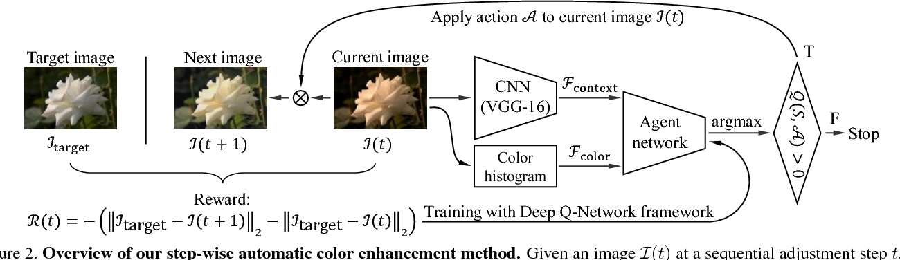 Figure 3 for Distort-and-Recover: Color Enhancement using Deep Reinforcement Learning