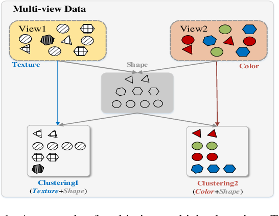 Figure 1 for Multi-View Multiple Clustering