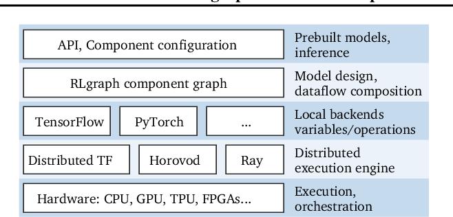 Figure 1 for RLgraph: Flexible Computation Graphs for Deep Reinforcement Learning