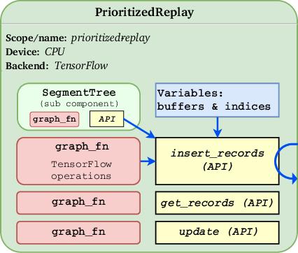 Figure 2 for RLgraph: Flexible Computation Graphs for Deep Reinforcement Learning