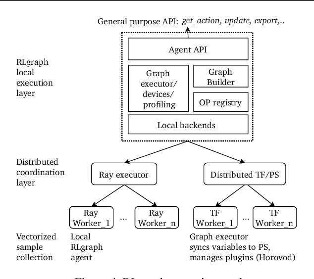 Figure 4 for RLgraph: Flexible Computation Graphs for Deep Reinforcement Learning