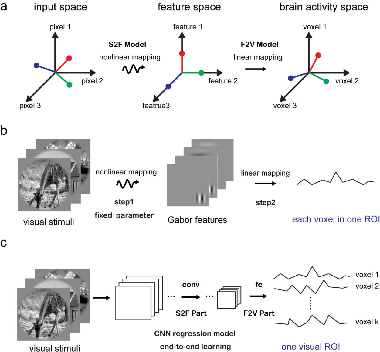 Figure 1 for Effective and efficient ROI-wise visual encoding using an end-to-end CNN regression model and selective optimization