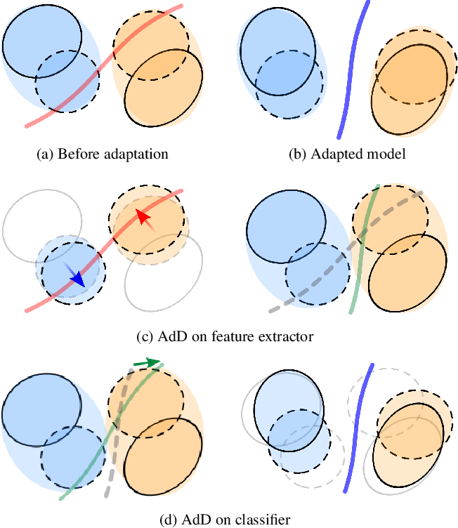 Figure 1 for Drop to Adapt: Learning Discriminative Features for Unsupervised Domain Adaptation
