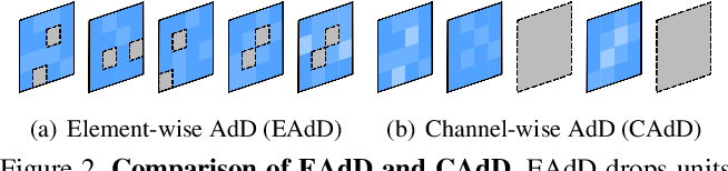 Figure 3 for Drop to Adapt: Learning Discriminative Features for Unsupervised Domain Adaptation