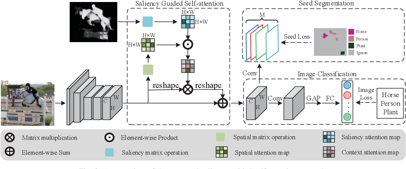 Figure 2 for Saliency Guided Self-attention Network for Weakly-supervised Semantic Segmentation