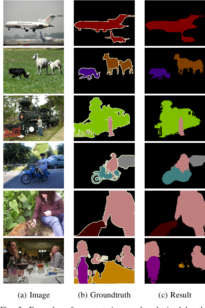 Figure 3 for Saliency Guided Self-attention Network for Weakly-supervised Semantic Segmentation