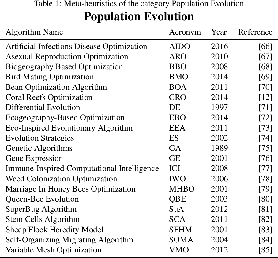 Figure 2 for Comprehensive Taxonomies of Nature- and Bio-inspired Optimization: Inspiration versus Algorithmic Behavior, Critical Analysis and Recommendations