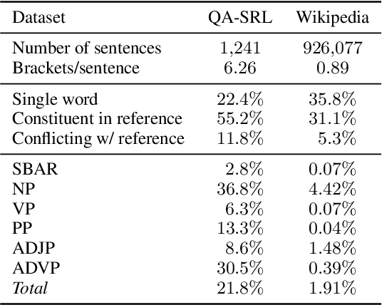 Figure 1 for Learning Syntax from Naturally-Occurring Bracketings