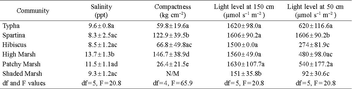 table 1 from scirpus olneyi cyperaceae shows phenotypical rh semanticscholar org