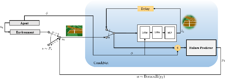 Figure 1 for CoachNet: An Adversarial Sampling Approach for Reinforcement Learning